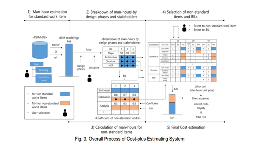 Analysis of Participant's Opinion Regarding the Public Project for BIM